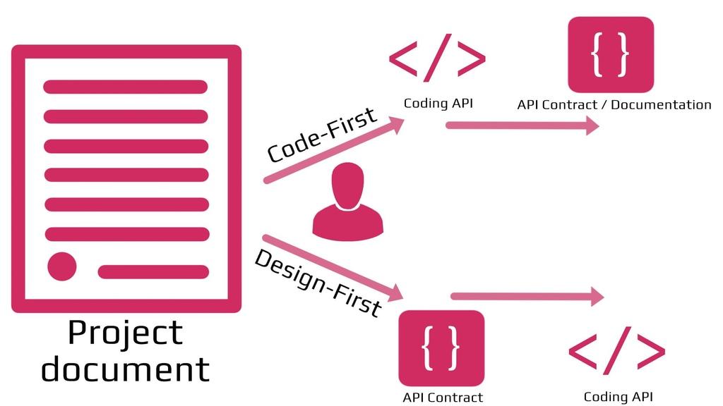 api-first scheme code first