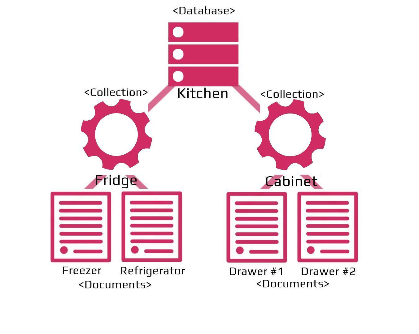 Document storage database communication methods