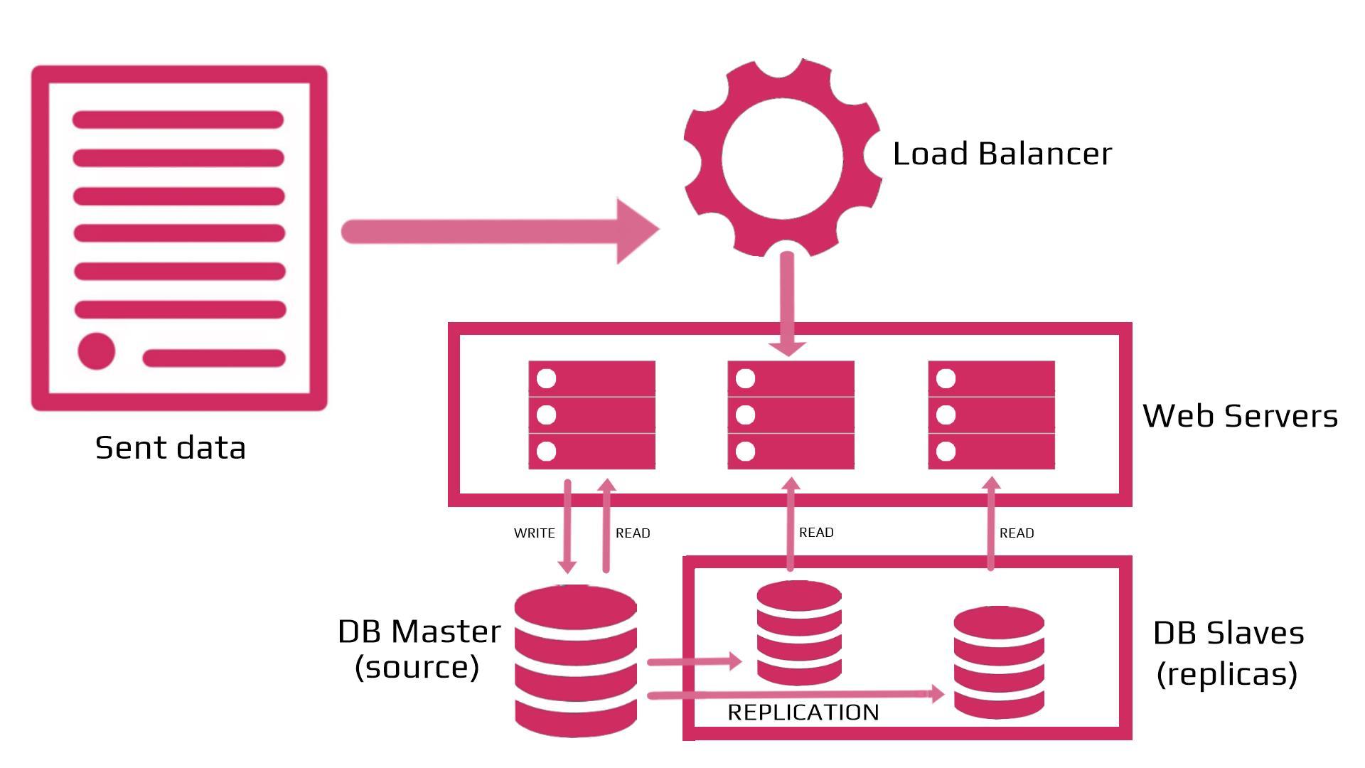 Replication database graph
