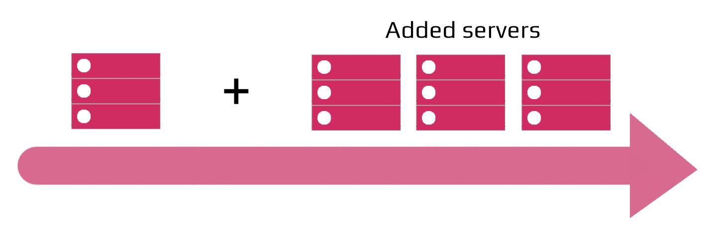 horizontal scalling database graph