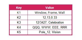 key value storage database communication methods