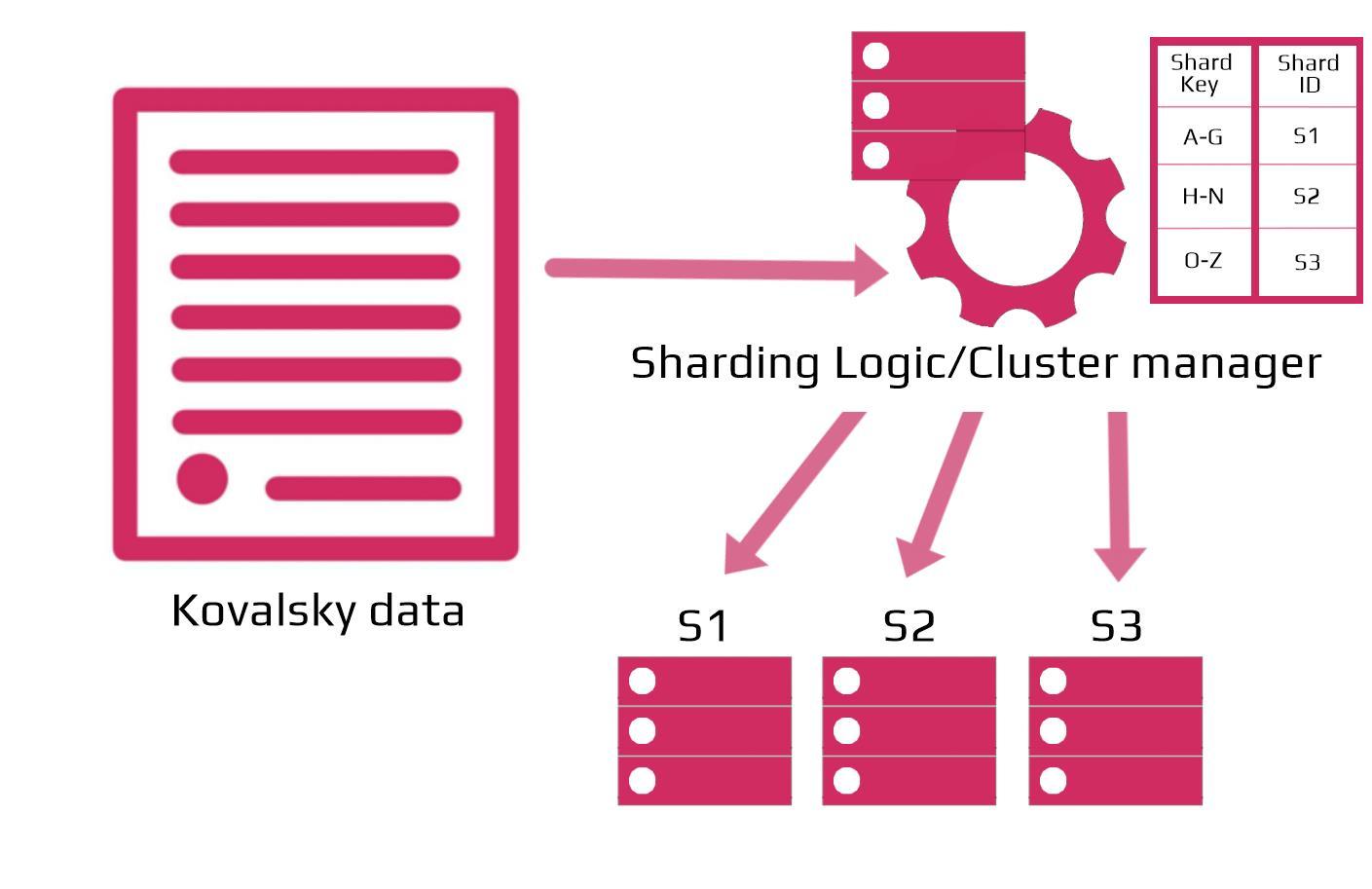 scharding graph