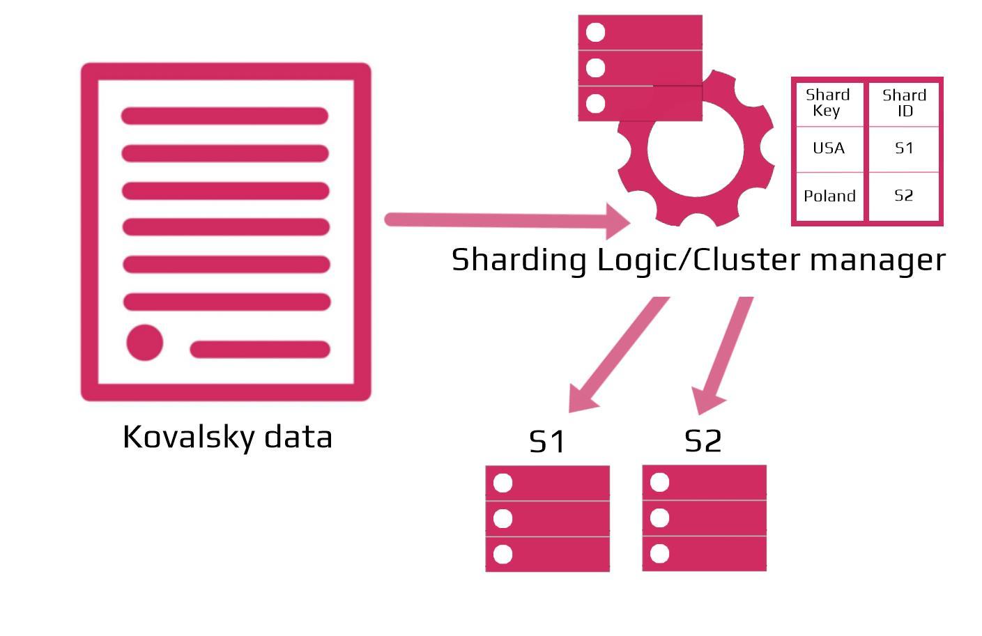 sharding graph 3
