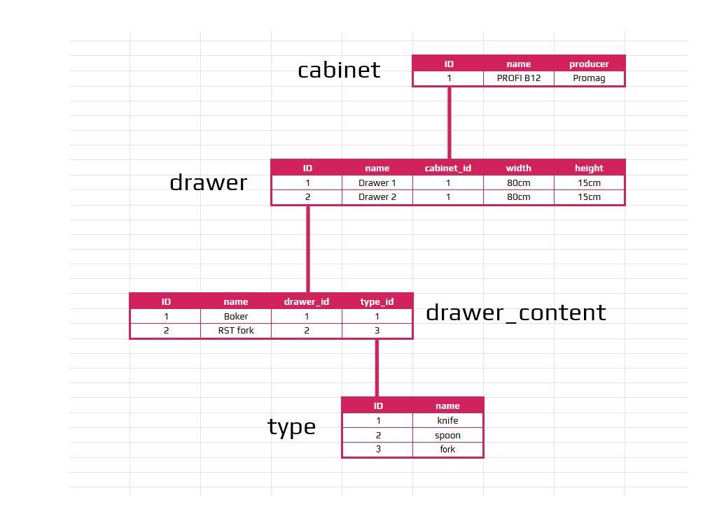 sql database structure database communication methods